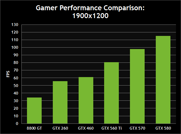 Gamer Performance Comparison: 1900x1200