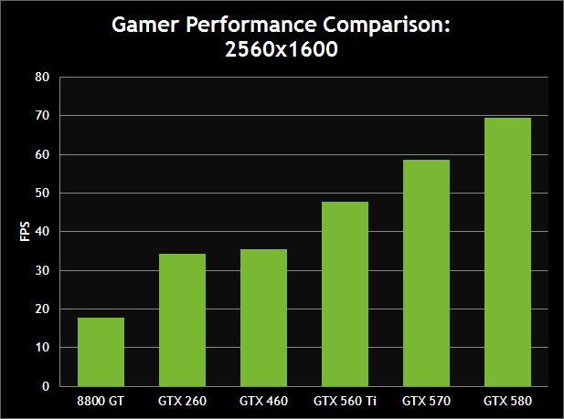 Gamer Performance Comparison: 2560x1600