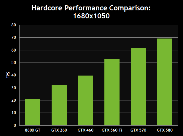 Hardcore Performance Comparison: 1680x1050