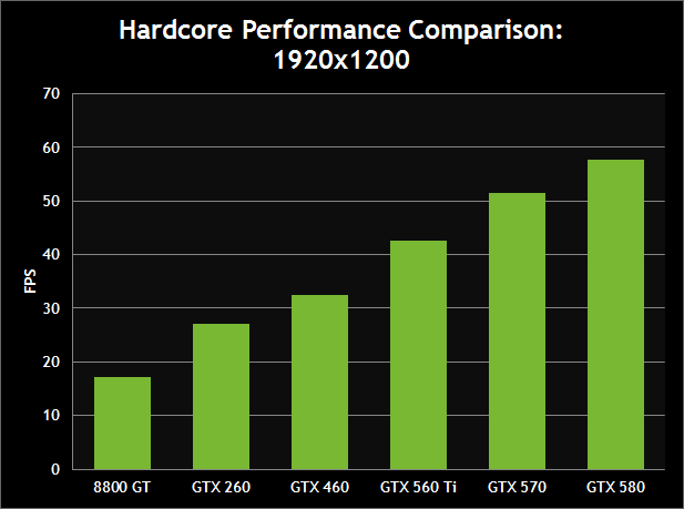 Hardcore Performance Comparison: 190x1200