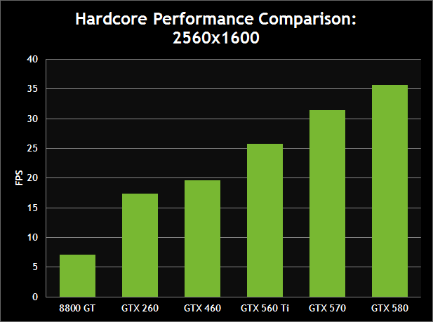 Hardcore Performance Comparison: 2560x1600