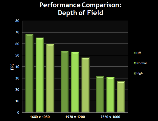 Performance Comparison: Depth of Field