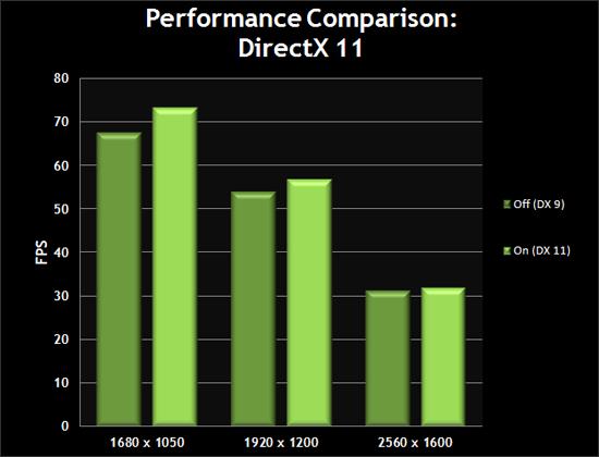 Performance Comparison: DirectX 11