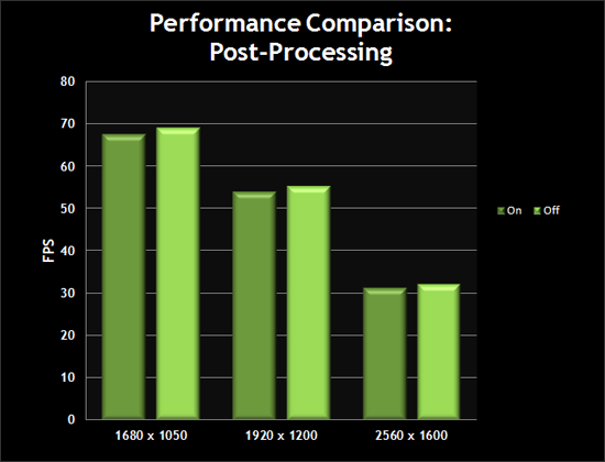 Performance Comparison: Post-Processing