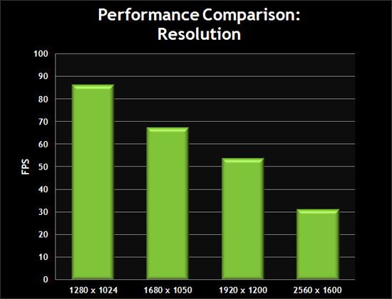 Performance Comparison: Resolution