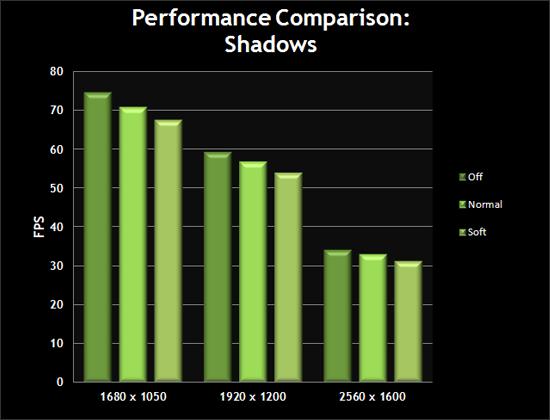 Performance Comparison: Shadows