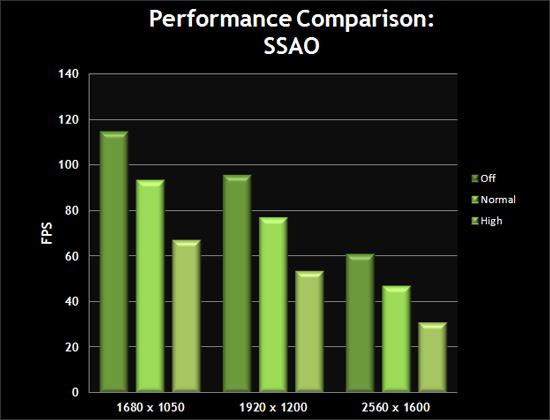 Performance Comparison: SSAO