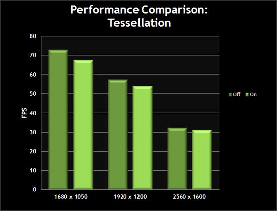 Performance Comparison: Tessellation