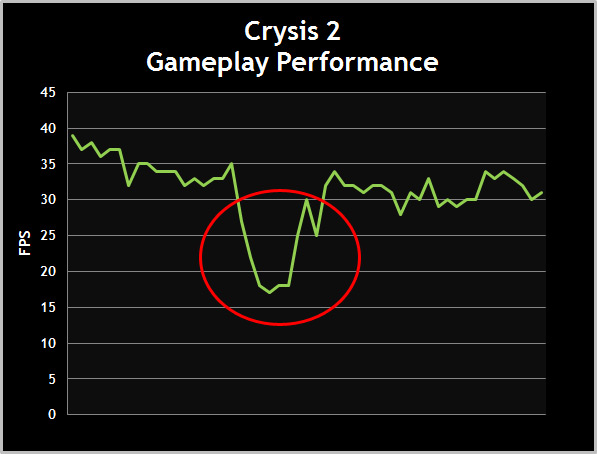 FPS Chart- This sudden drop in FPS is guaranteed to cause some lag