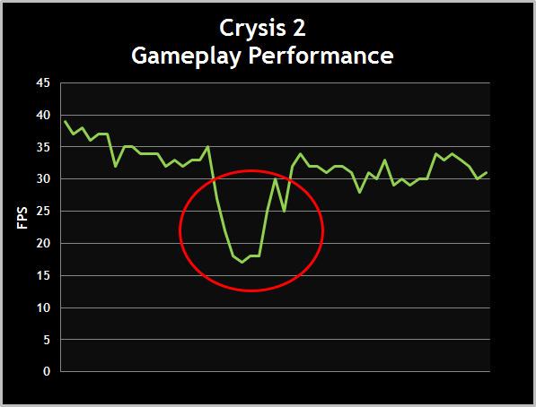 FPS圖表 – FPS的突然下降絕對會造成遲滯
