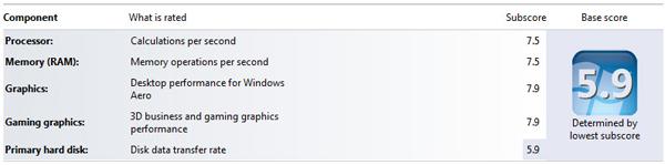 系統中的任何不順都可能肇因於主硬碟(Primary Hard Disk)