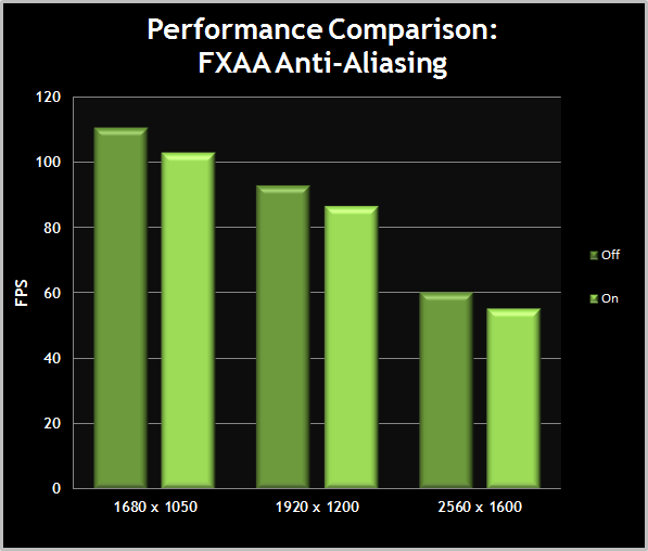 MassEffect3-TweakGuide-PerformanceComparisonChart-02-FXAAAntiAliasing.png