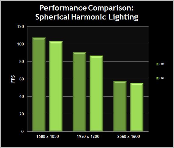 MassEffect3-TweakGuide-PerformanceComparisonChart-06-SphericalHarmonicLighting.png