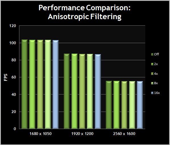 MassEffect3-TweakGuide-PerformanceComparisonChart-07-AnisotropicFiltering