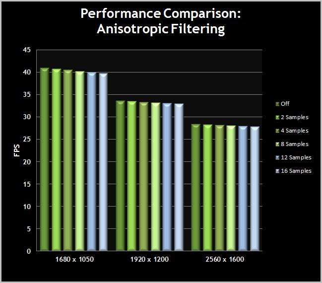 Skyrim-PerformanceChart-AnisotropicFiltering