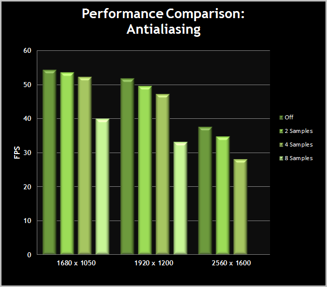 Skyrim-PerformanceChart-AntiAliasing