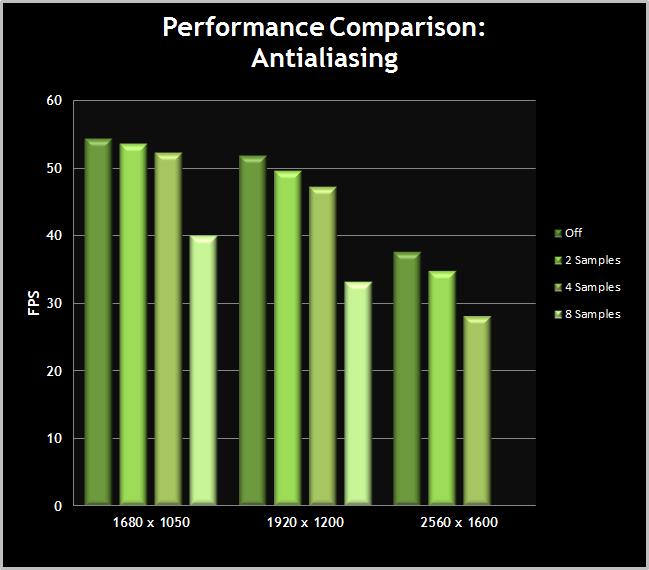 Skyrim-PerformanceChart-AntiAliasing