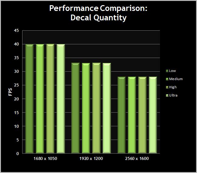 Skyrim-PerformanceChart-DecalQuantity