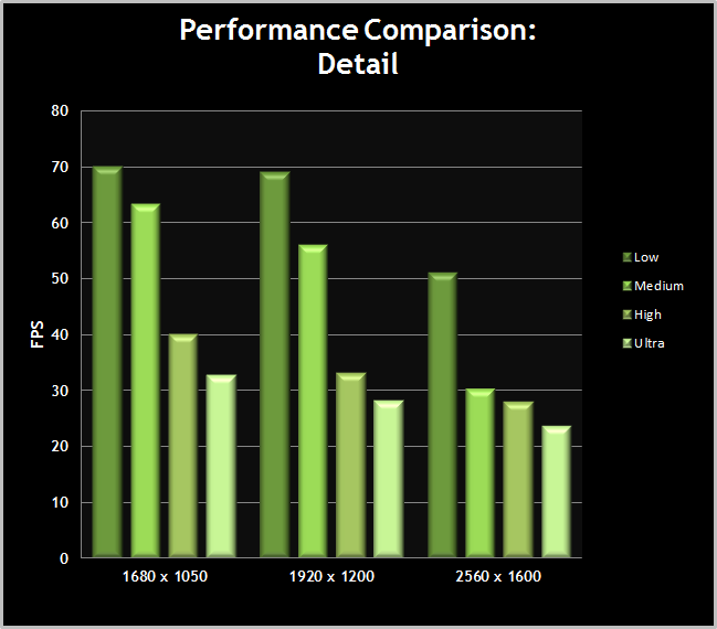 Skyrim-PerformanceChart-Detail