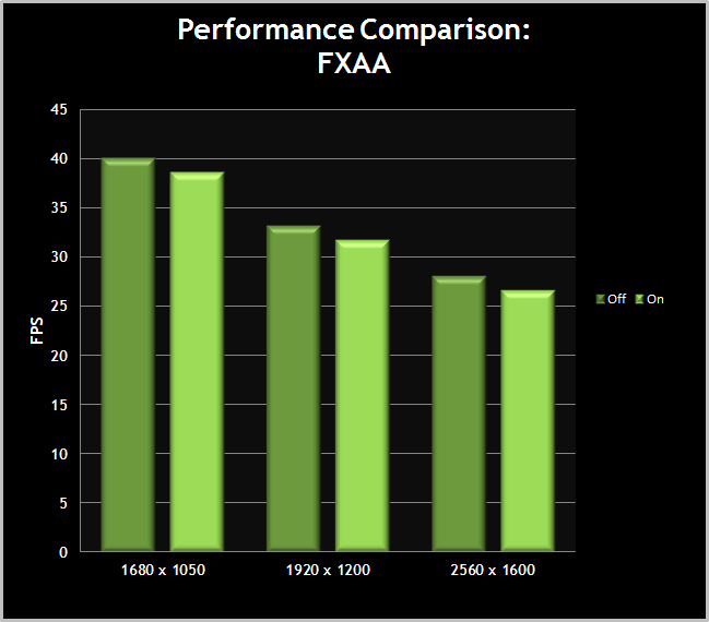 Skyrim-PerformanceChart-FXAA