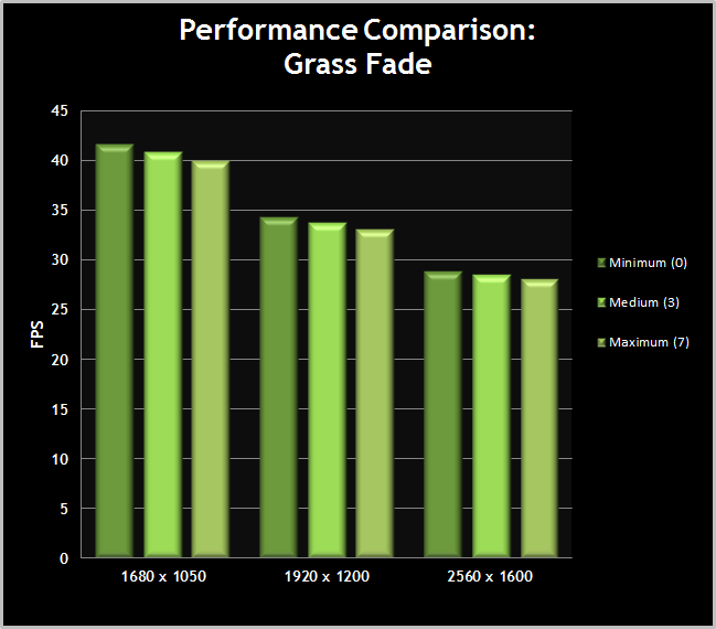 Skyrim-PerformanceChart-GrassFade
