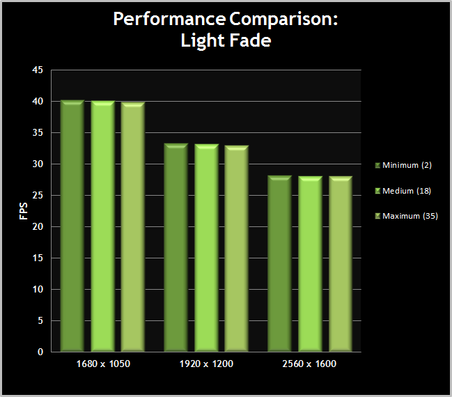 Skyrim-PerformanceChart-LightFade