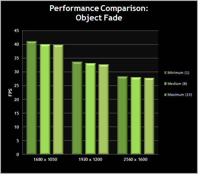 Skyrim-PerformanceChart-ObjectFade