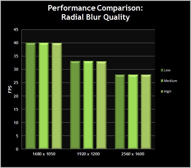 Skyrim-PerformanceChart-RadialBlurQuality