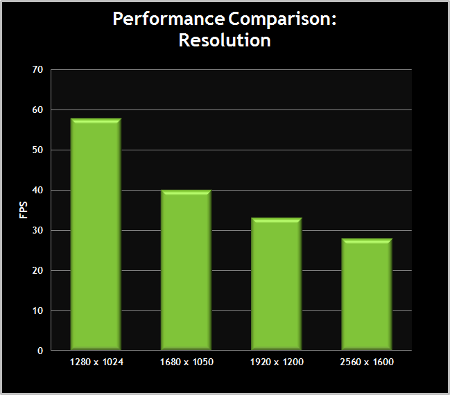 Skyrim-PerformanceChart-Resolution