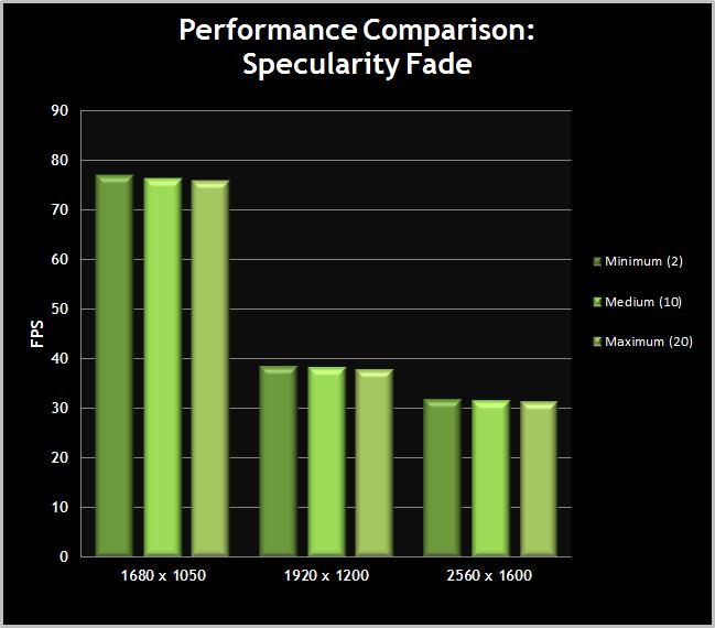 Skyrim-PerformanceChart-SpecularityFade