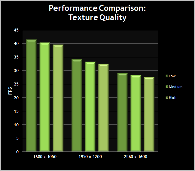 Skyrim-PerformanceChart-TextureQuality