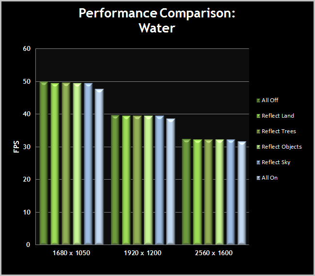 Skyrim-PerformanceChart-Water