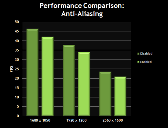 Performance Comparison: Anti-Aliasing