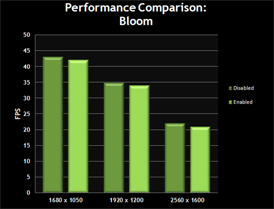 Performance Comparison: Bloom