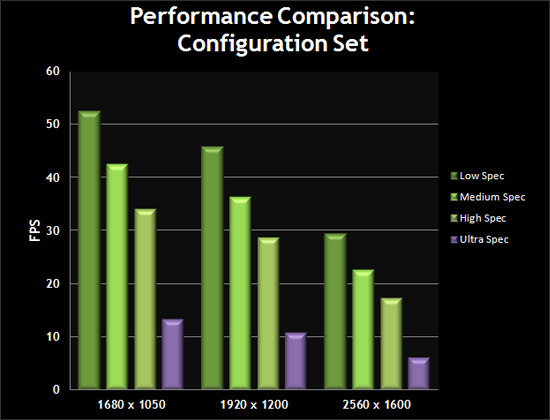 Performance Comparison: Configuration Set
