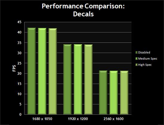 Performance Comparison: Decals