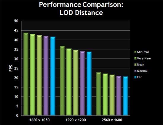 Performance Comparison: LOD Distance