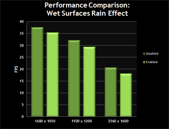 Performance Comparison: Wet Surfaces Rain Effect