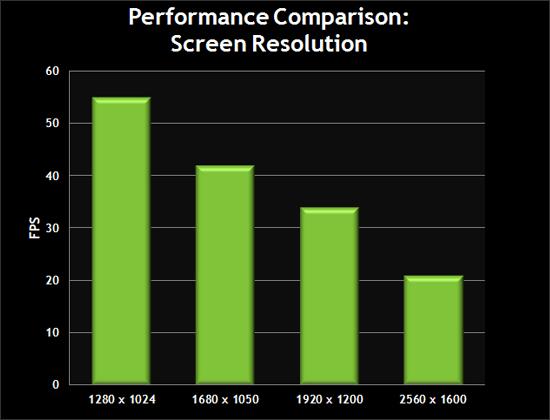 Performance Comparison: Screen Resolution