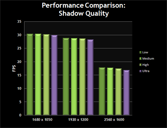 Performance Comparison: Shadow Quality