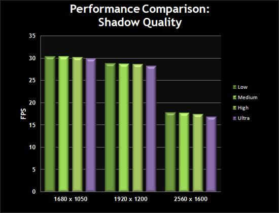 Performance Comparison: Shadow Quality