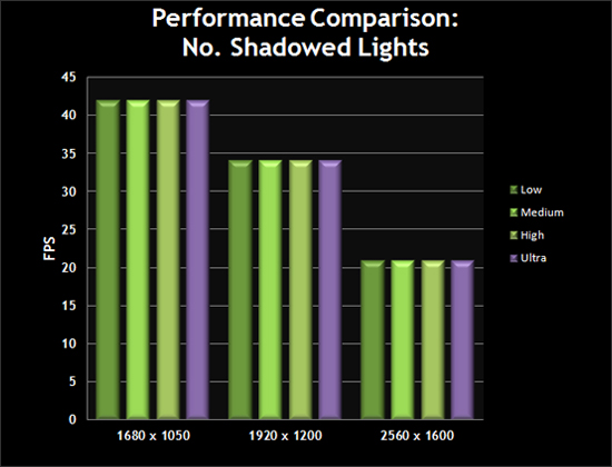 Performance Comparison: Number of Shadowed Lights
