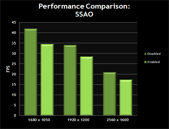 Performance Comparison: SSAO