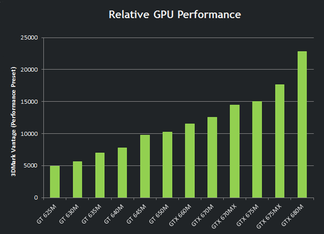 GeForce GTX 600M series comparison