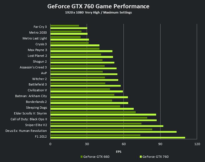Geforce Gtx 760 Performance Geforce