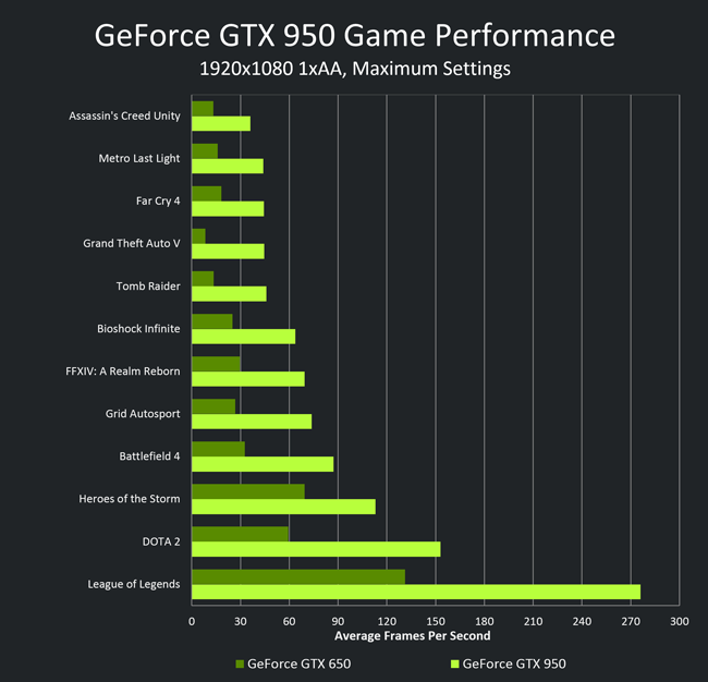 GeForce GTX 950 Game Performance title=