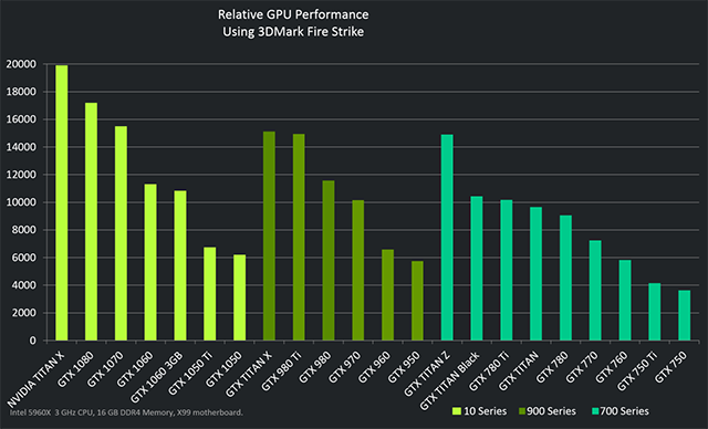 Performance geforce